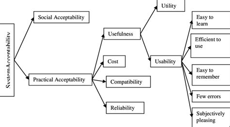 1-The Impact of Usability on System's Acceptability