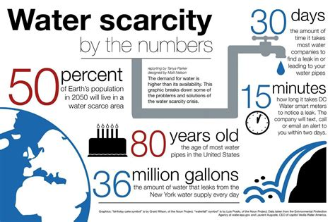 Water Scarcity Facts: Definition & Scarcity points - Eschool