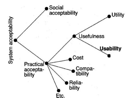 Model of the attributes of system acceptability (Jakob