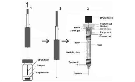 Schematic diagram of headspace SPME, where 1 is extraction