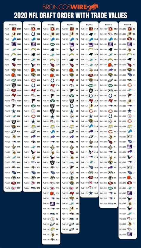 2020 NFL draft: Complete draft order and draft pick trade
