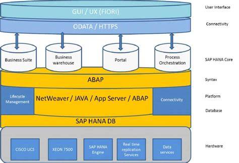 SAP S/4HANA | Know About the Technology in Detail - PCQuest