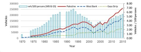 Growth of the Palestinian Population between 1970 and 2015