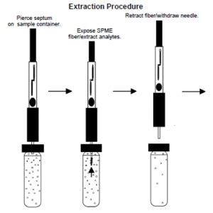 What is SPME Solid Phase Micro Extraction | Global
