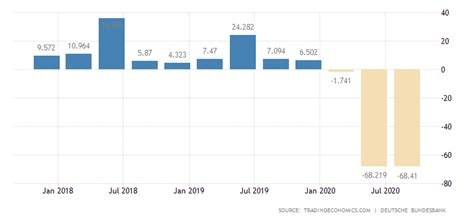 Germany General Government Budget Value | 2019 | Data