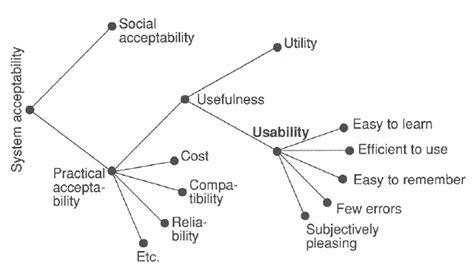 A model of the attributes of system acceptability (Nielsen