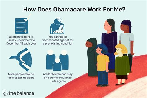 Obamacare Explained: What You Need to Know Now