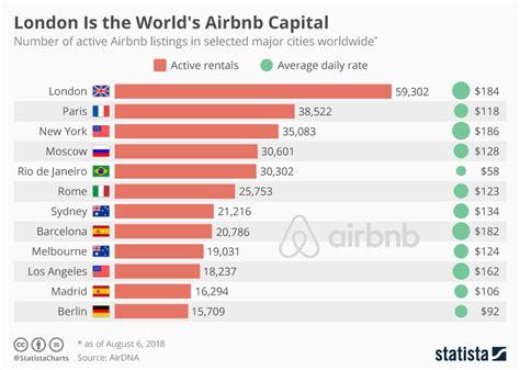 Chart: London Is the World's Airbnb Capital | Statista