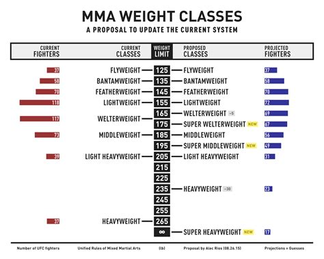 Possible changes to MMA weight classes (Infographic