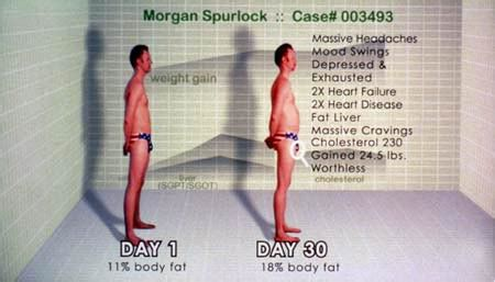 How the fuk was Morgan Spurlock 190/11% BF in Supersize me