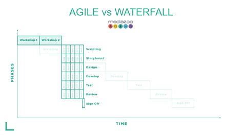 Why you should try Agile in one graphic   Matt Ash   Pulse
