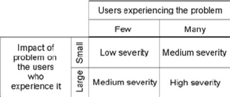 Severity ratings used in this study (Nielsen 1993