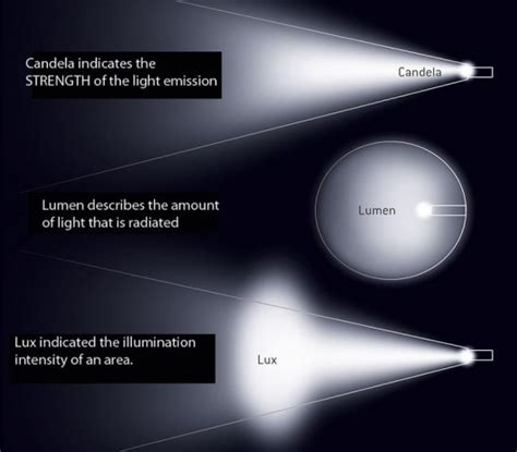 Candela? Lumen? Lux? What do they mean? - HiDplanet : The