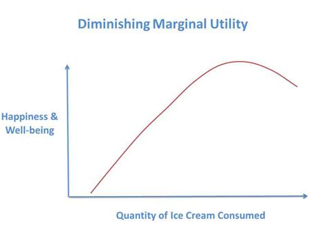 The Law of Diminishing Marginal Utility (Assumptions