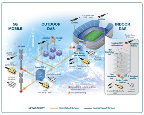 Distributed Antenna System (DAS)   EMCORE