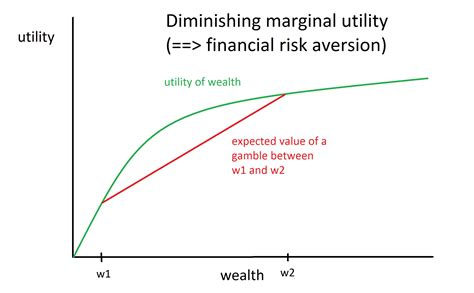 When Should Altruists Be Financially Risk-Averse? – Essays