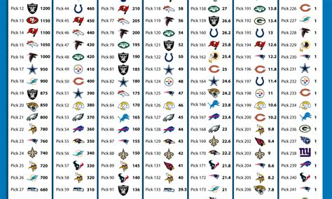 2020 NFL Draft trade value chart for the Detroit Lions