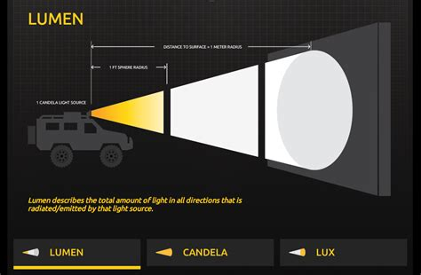 Lumens, Lux, Candela, Optics, Kelvin Color Temp and other