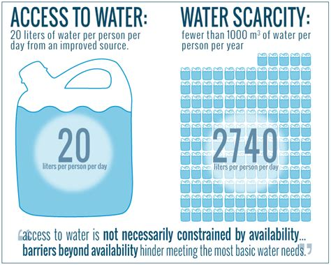 Mis-measurment, Water Scarcity, and Access to Water: Why