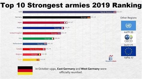 Top 10 strongest army in the world 2019   10 Trend